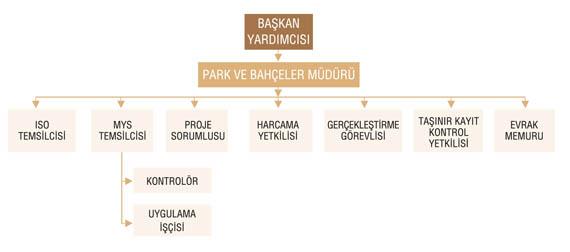 Park Ve Bahçeler Müdürlüğü